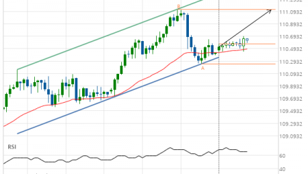 USD/JPY Target Level: 111.1280