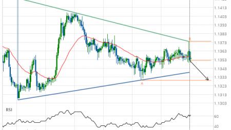 EUR/CHF Target Level: 1.1329