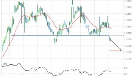 USD/CAD Target Level: 1.3174