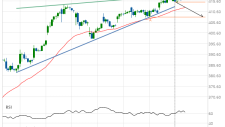 Boeing Co. Target Level: 408.00