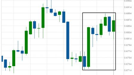Big Movement NZD/USD
