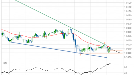 USD/CHF Target Level: 0.9999