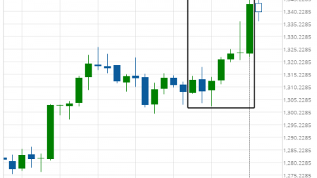 Big Movement XAU/USD