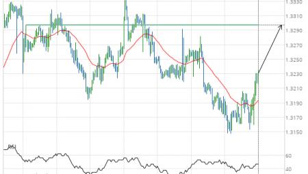 USD/CAD Target Level: 1.3297