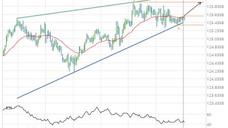 EUR/JPY Target Level: 125.9360