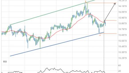 XAG/USD Target Level: 16.2100