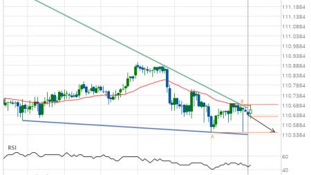USD/JPY Target Level: 110.5500