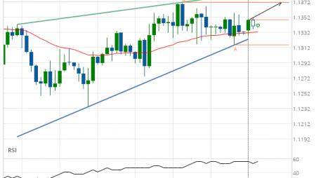 EUR/USD Target Level: 1.1371
