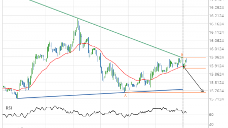 Silver March 2019 Target Level: 15.7500