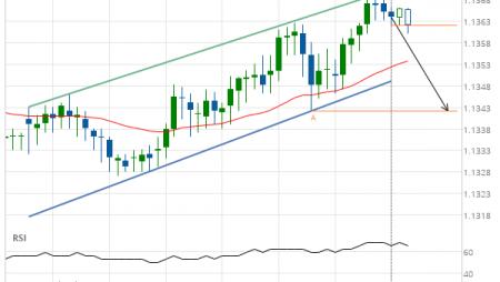 EUR/CHF Target Level: 1.1342
