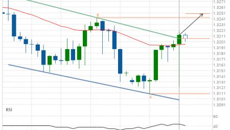 USD/CAD Target Level: 1.3250