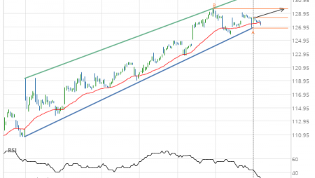 United Technologies Corp. Target Level: 129.64