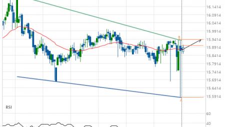 XAG/USD Target Level: 15.9380