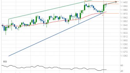 EUR/USD Target Level: 1.1403