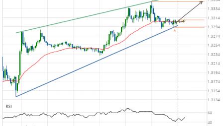 GBP/USD Target Level: 1.3350