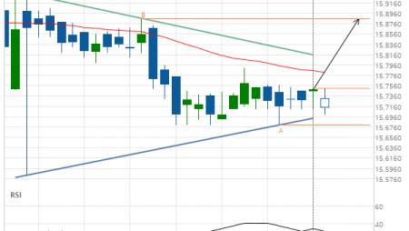 XAG/USD Target Level: 15.8860