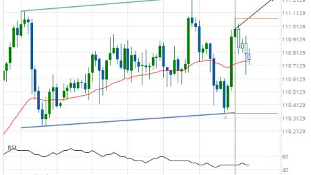 USD/JPY Target Level: 111.2330
