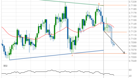 AUD/USD Target Level: 0.7068