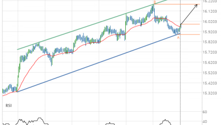 XAG/USD up to 16.1860
