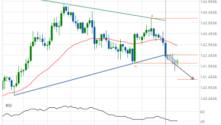 GBP/JPY down to 141.3258
