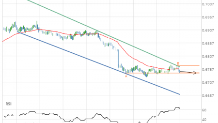 NZD/USD down to 0.6741
