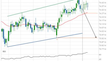 NZD/JPY down to 73.9250