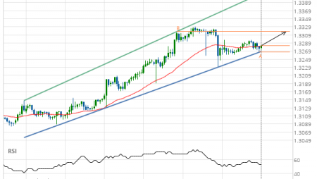 USD/CAD up to 1.3317