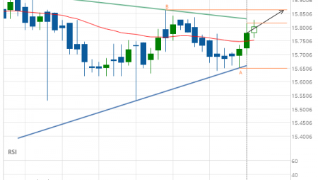 XAG/USD up to 15.8640