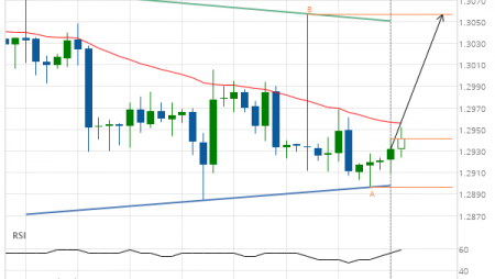 GBP/CHF up to 1.3057