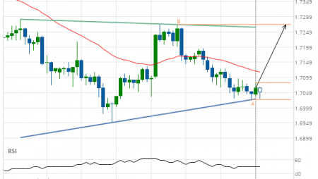 GBP/CAD up to 1.7273