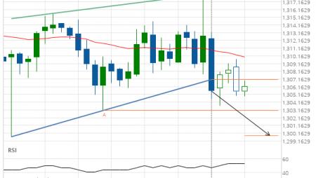 XAU/USD down to 1299.8170