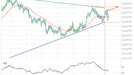 EUR/JPY up to 125.5380