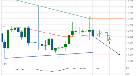 GBP/CHF down to 1.2896