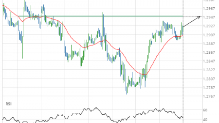 GBP/USD up to 1.2949