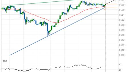 NZD/USD up to 0.6902