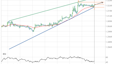 GBP/CHF up to 1.3282