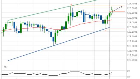 EUR/JPY up to 126.3450