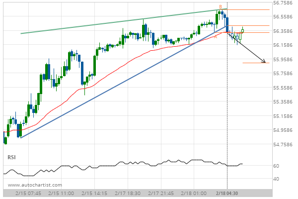Light Sweet Crude Oil Front Month down to 55 8976 | Autochartist Trader