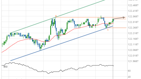 10 year T-Note up to 122.3594