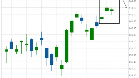 Visa (V) excessive bullish movement