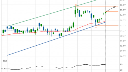 Exxon Mobil Corp. (XOM) up to 76.49