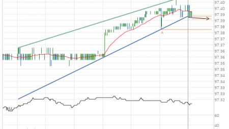 Eurodollar (GE) down to 97.39