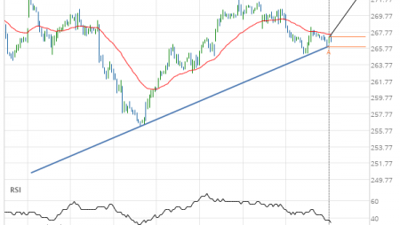 Unitedhealth Group Inc. (UNH) up to 272.49