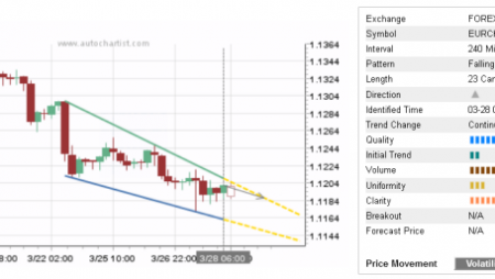 Trade of the Day: EUR/CHF