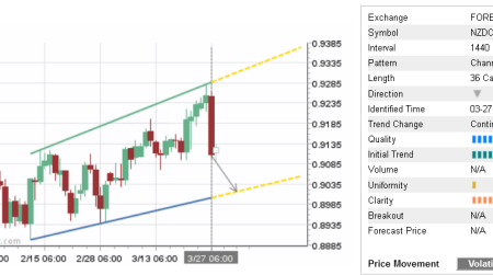 Trade of the Day: NZD/CAD