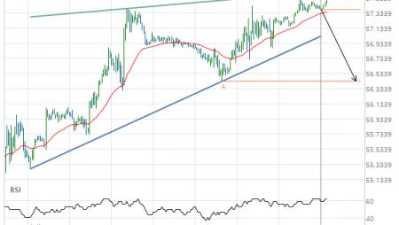 Light Sweet Crude Oil APRIL 2019 Target Level: 56.4300