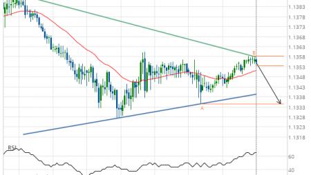 EUR/CHF Target Level: 1.1334
