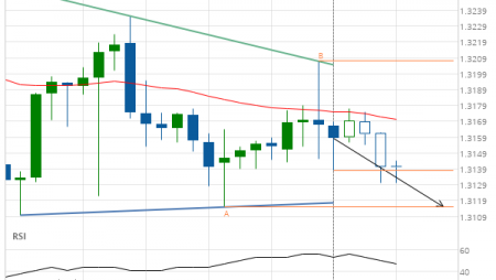USD/CAD Target Level: 1.3115