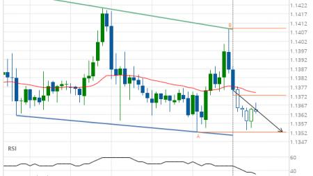 EUR/USD Target Level: 1.1352