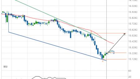 XAG/USD Target Level: 15.5640
